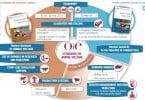 Organização Mundial para a Saúde Animal cria infografia sobre bem-estar animal