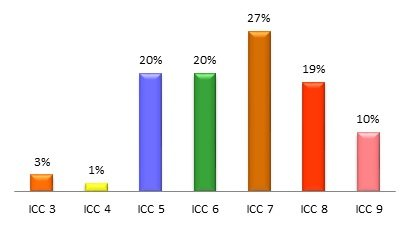 Figura 2 - % Índice de Condição Corporal