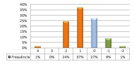 Figura 3 - Frequência de Diferenças nas Classificações Proprietário vs MV