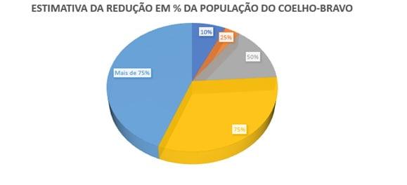 grafico_coelho_bravo