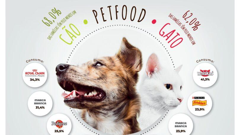 Royal Canin e Whiskas são as marcas mais compradas pelos portugueses para cães e gatos
